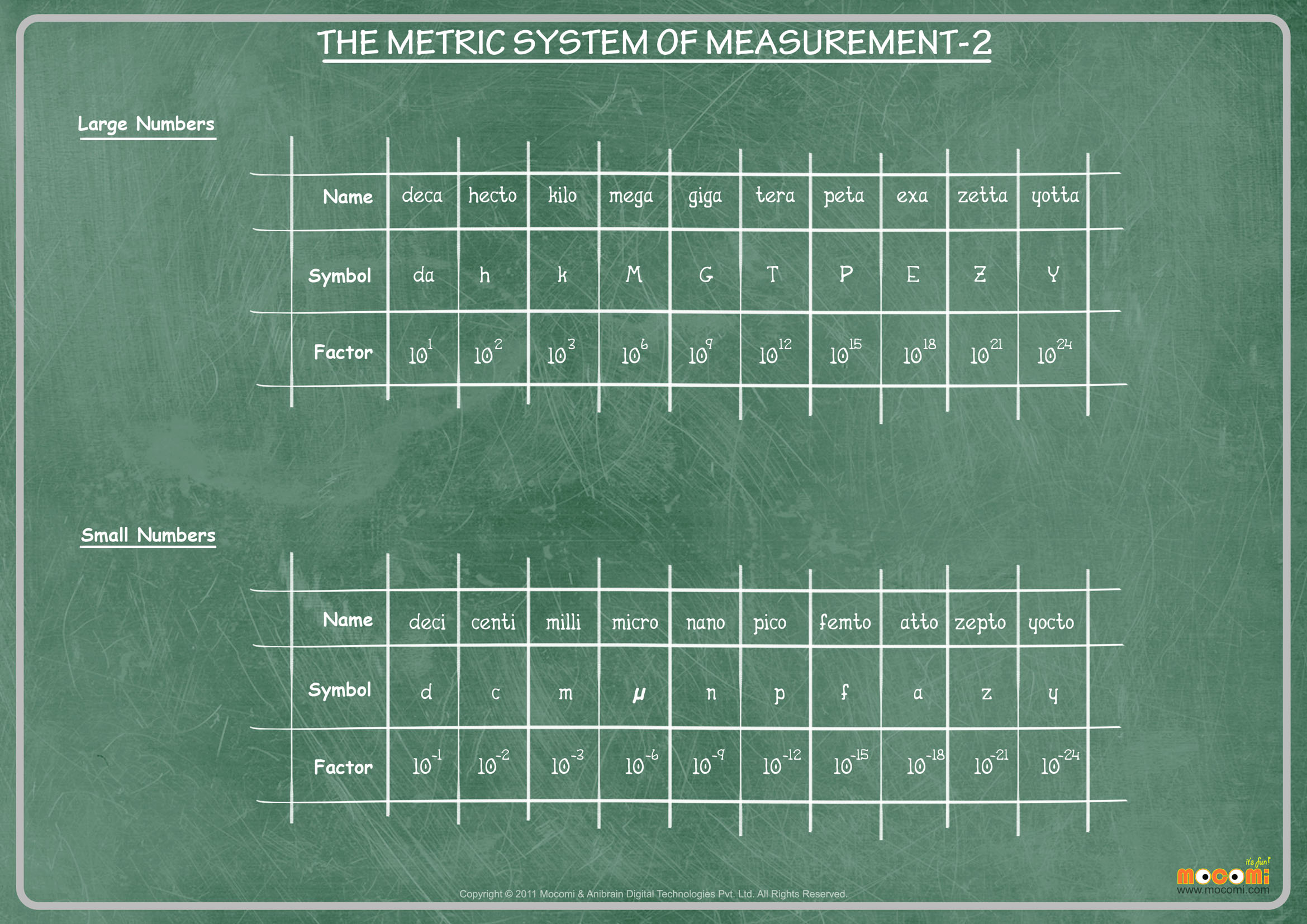 The Metric System – Part 2