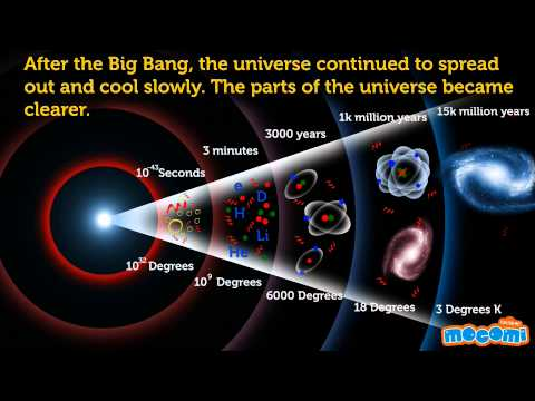 how the universe came to be An explanation about how the universe came into being from nothing (no not your version of nothing, but the scientific one that includes quantum mechanics.