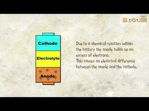 How Do Batteries Work Chemistry For Kids Mocomi