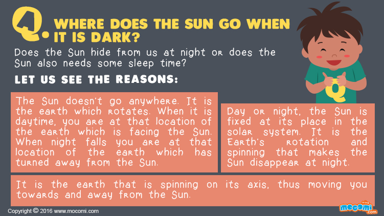 Where does the Sun go When it is Dark?