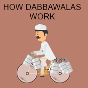 Dabbawalas: History and Facts - Square Thumbnails Image