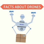 What are Drones and how do they work? - Square Thumbnails Image