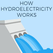 What is Hydroelectricity? - Square Thumbnails Image